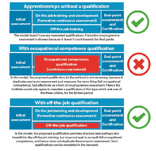it is necessary for training providers andor employers to carry out continuous assessment during the apprenticeship where there is no qualification