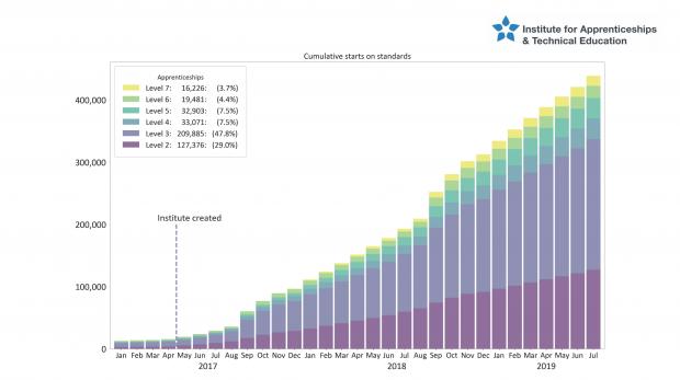Bar chart showing cumulative starts on standards.